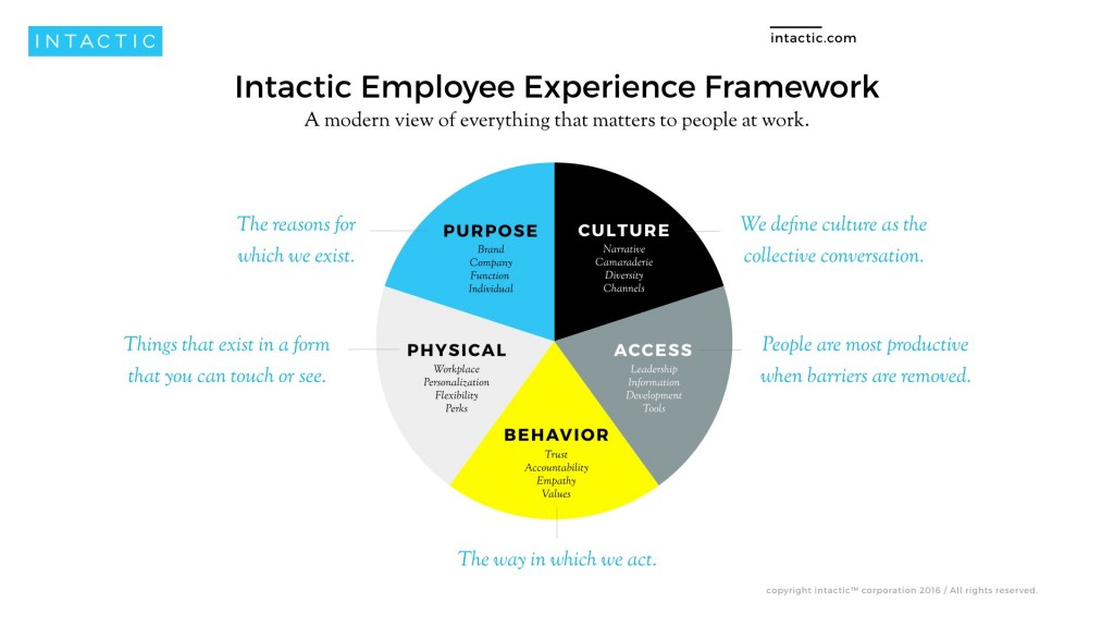intactic-employee-experience-framework-1024x576